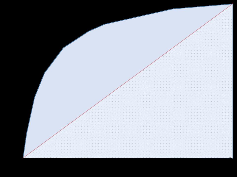 A ROC Curve