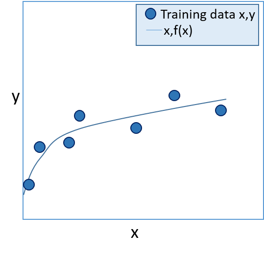 Trained classification/regression model