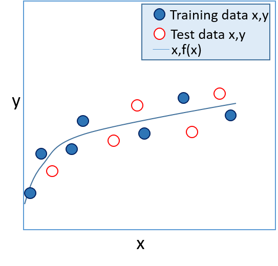 Validated classification/regression model