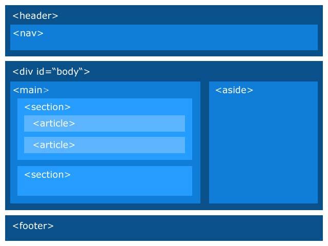 position av html5-taggar