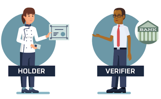 A Holder Will Generate a Presentation that Will Be Checked By Verifier