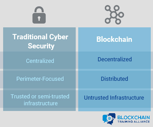 Security in Blockchain