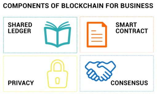 Components of blockchain