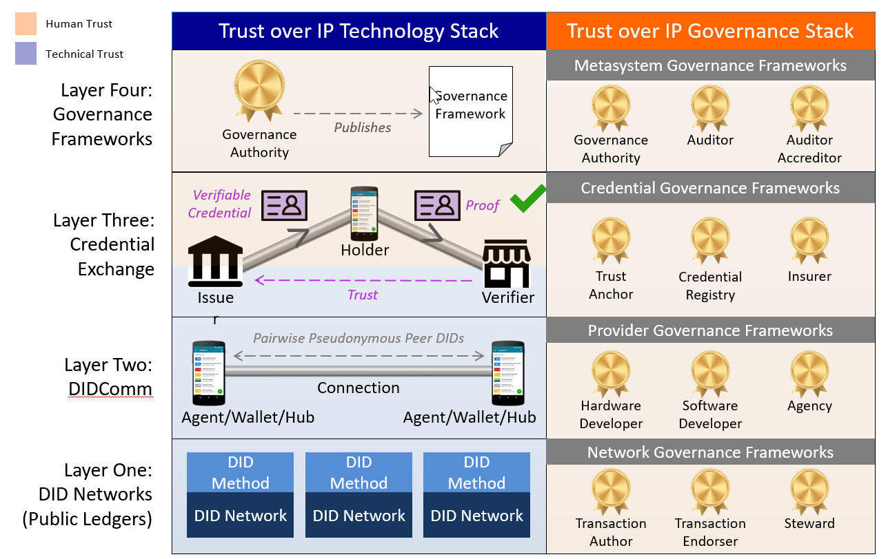Trust over IP (ToIP) Technology Stack