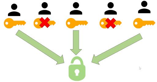 Key Sharding and Social Recovery