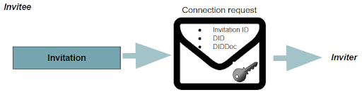 The Connection Request