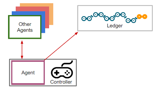 The Agent Framework Model