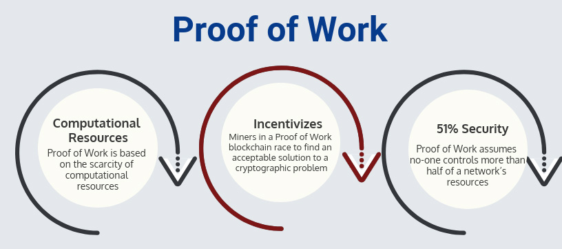 Proof of Work: Incentivizes (Miners in POW blockchain race to find a an acceptable solution to a cryptographic problem)