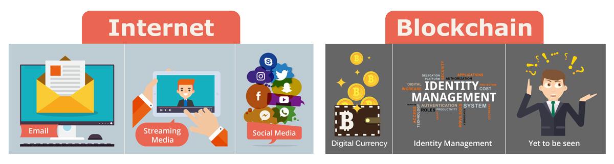Compare Internet and Blockchain