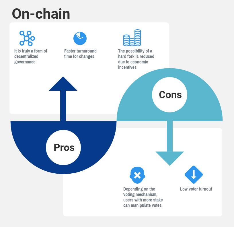 On-chain governance