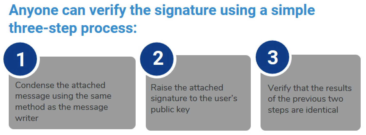 Verify the signature: Condense the attached message using the same method as the message writer, Raise the attached signature to the user's public key, Verify that the results of the previous two steps are identical