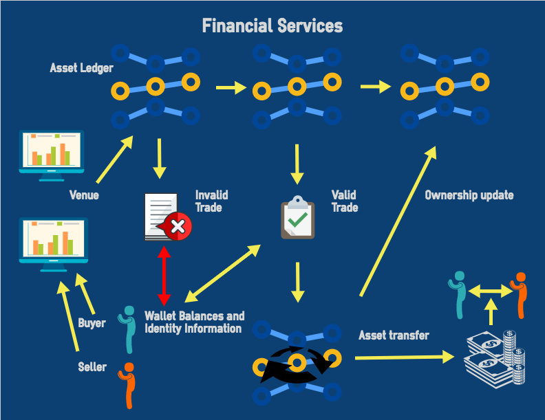 Financial services blockchain use case