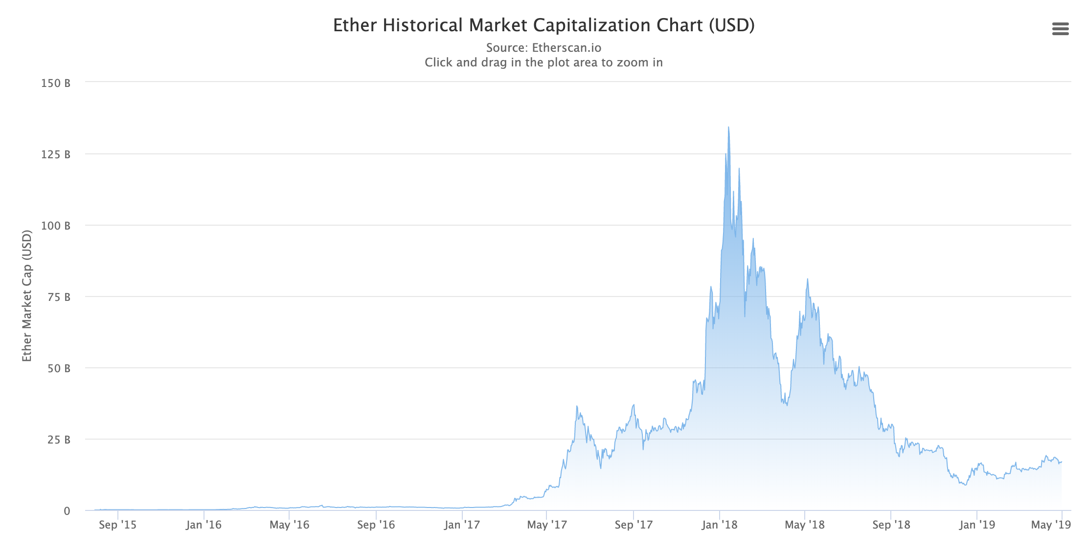 Ether Market Capitalization