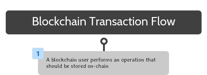 Blockchain Transaction Flow Step One