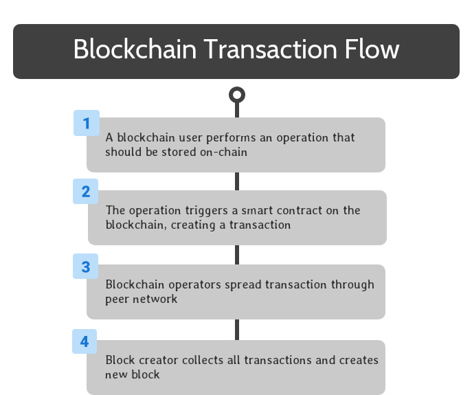 Blockchain Transaction Flow Step Four