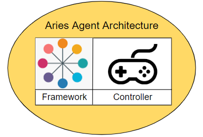 The Logical Components of an Aries Agent