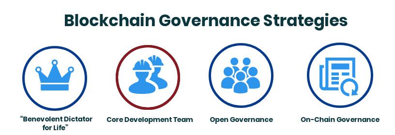 Blockchain Goverance Strategies: Core Development Team