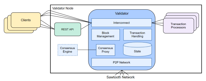 Sawtooth Architecture