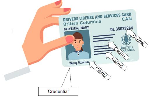 Claims versus Credential