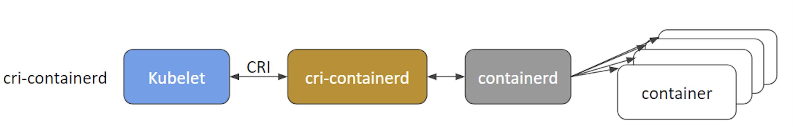 cri-container
