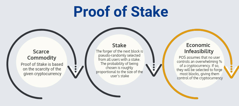 Proof of Stake: Economic Infeasibility (POS assumes that no user controls an overwhelming % of a cryptocurrency. If so, they will be selected to forge most blocks, giving them control of the cryptocurrency)