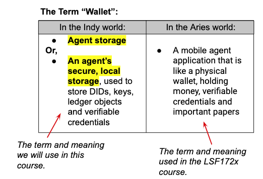 """The Term """"Wallet"""""""