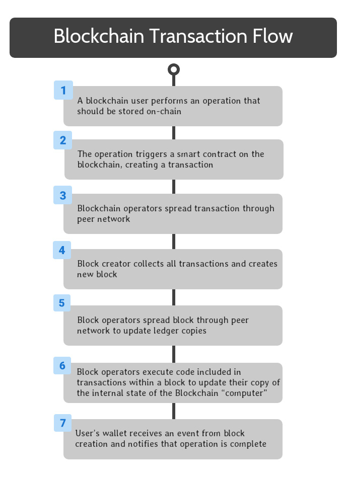 Blockchain Transaction Flow Step Seven