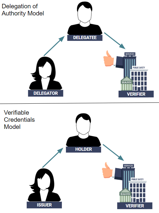 Delegation of Authority Model Versus Verifiable Credentials Model