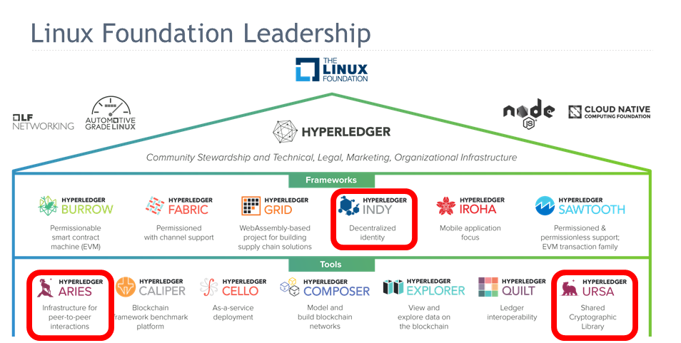 The Linux Foundation Frameworks and Tools
