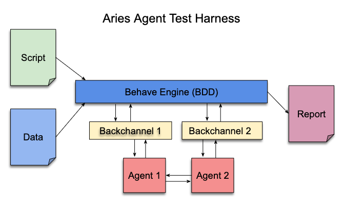 The Aries Agent Test Harness