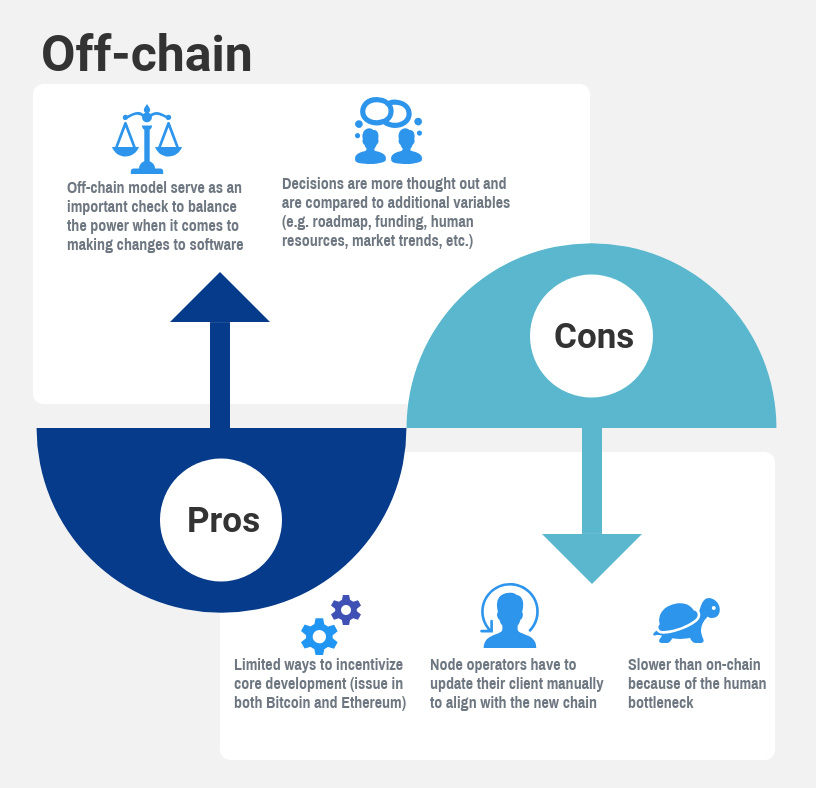 Off-chain governance
