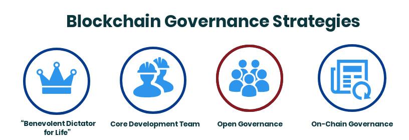 Blockchain Goverance Strategies: Open Governance