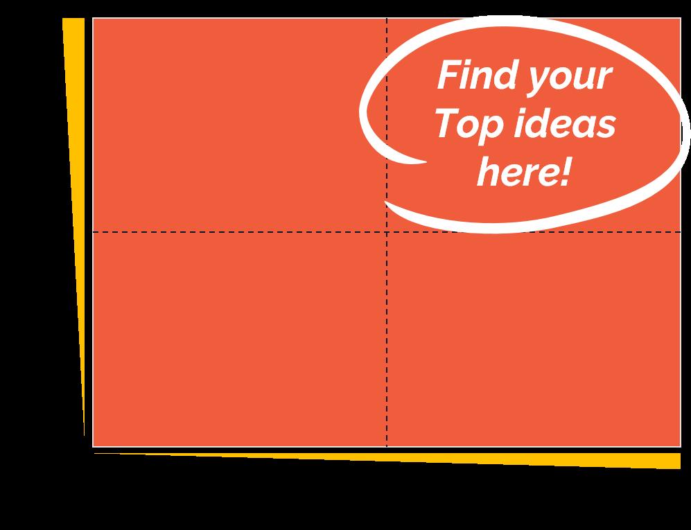 具有x軸擬合度和y軸勢能的2x2矩陣圖像,指示在高擬合度和高潛力的地方找到您的最佳創意