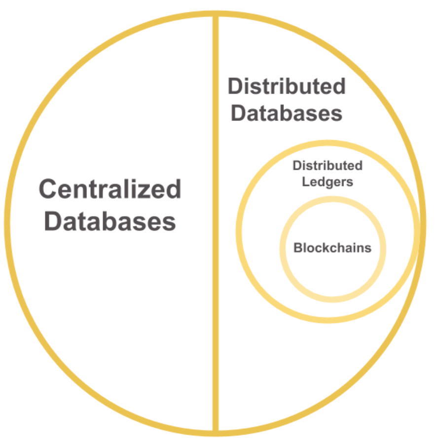 There are two main catogories of databases: Centralized Databases and Distributed Databases. Within Distributed Databases, there is Distributed ledgers. Within Distributed ledgers, there is Blockchain