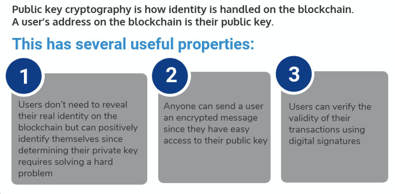 Public Key Usefulness