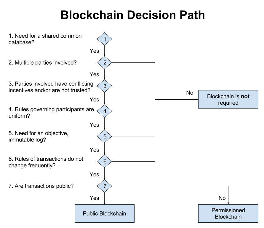 Blockchain decision paths