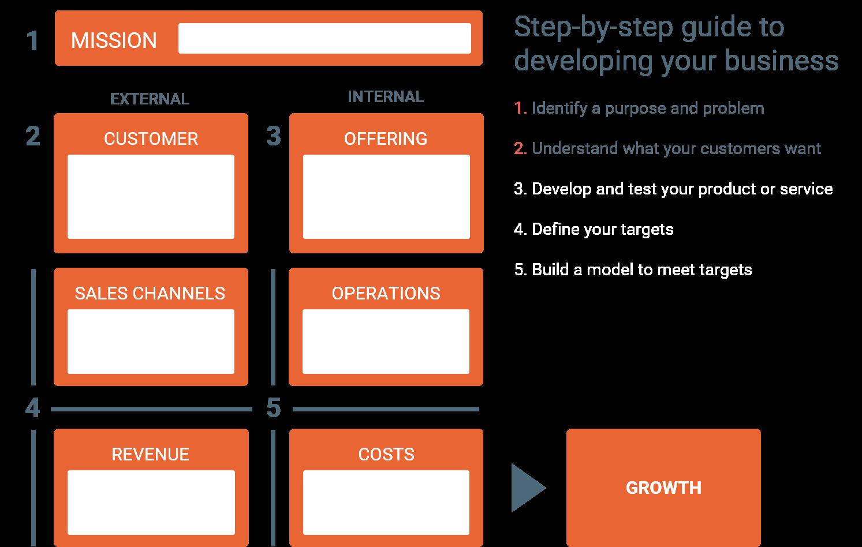 框架顯示了客戶突出的第二步