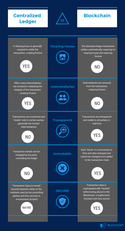 Traditional vs Blockchain