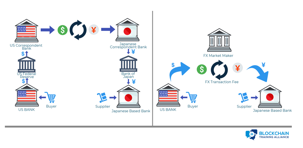 Cross Border Payments