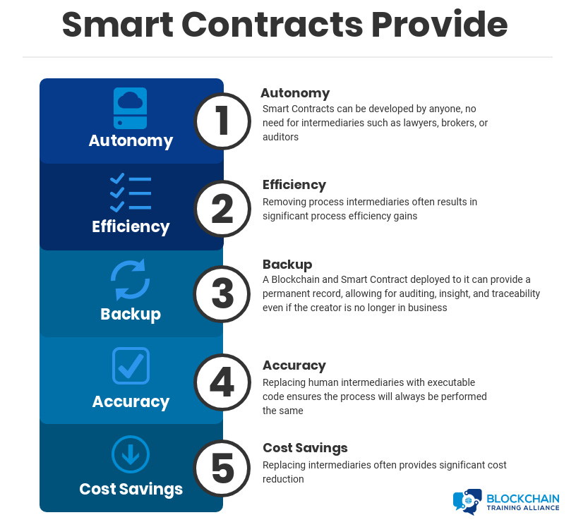 Smart Contracts Provide: Autonomy (Smart Contracts can be developed by anyone, no need for intermediaries as lawyers, brokers, or auditors); Efficiency (Removing process intermediaries often results in significant process efficiency gains); Backup (A Blockchain and Smart Contract deployed to it can provide a permanent record, allowing for auditing, insight, and traceability even if the creator is no longer in business); Accuracy (Replacing human intermediaries with executable code ensures the process will always be performed the same); and Cost Savings (Replacing intermediaries often provides significant cost reduction)