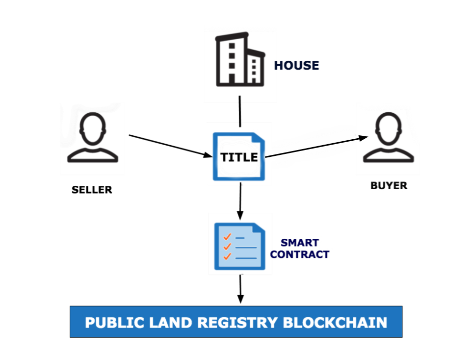 This diagram shows how a property title could be registered on a blockchain via a smart contract.