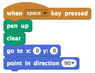 The reset script. It has a when space key pressed block, followed by a pen up block, a clear block, a go to x: 0 and y: 0 block, and a point in direction 90 block.