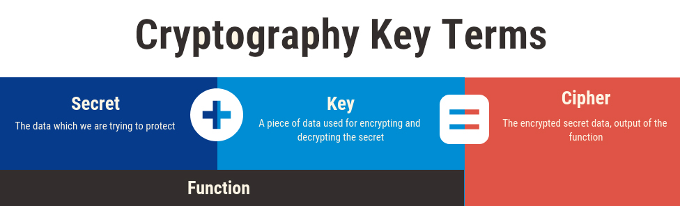 Key Cryptography Terms: Secret, Key, Function, Cipher