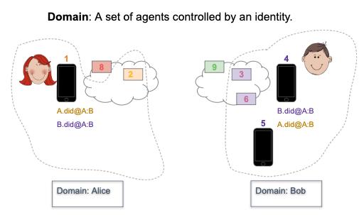 "The Term ""Domain"" Explained"