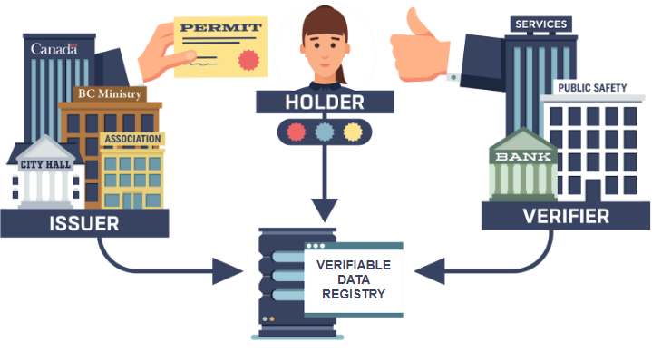 The Verifiable Credentials Model