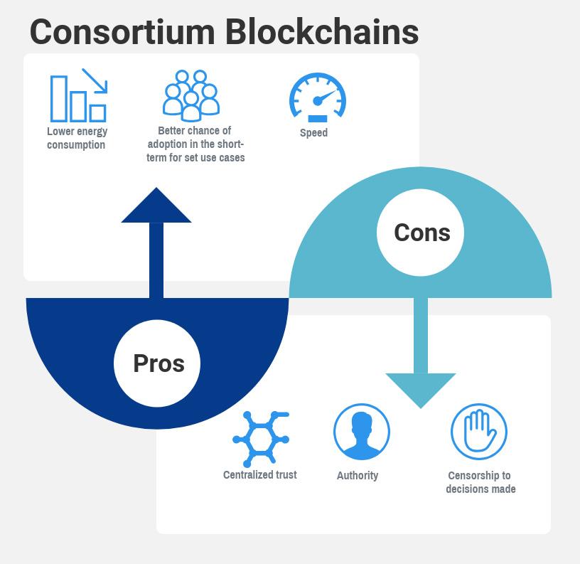 Consortium blockchain: pros and cons