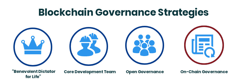Blockchain Goverance Strategies: On-chain Governance