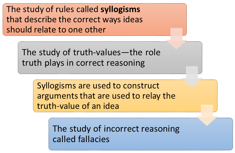 WhatIsLogic - Introduction to Logic