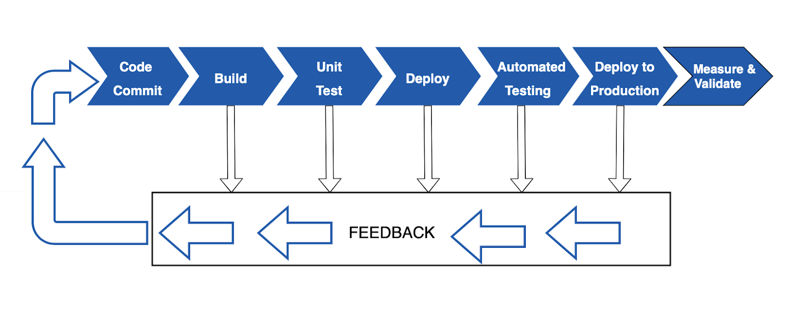 Continuous Delivery Pipeline (CDP)
