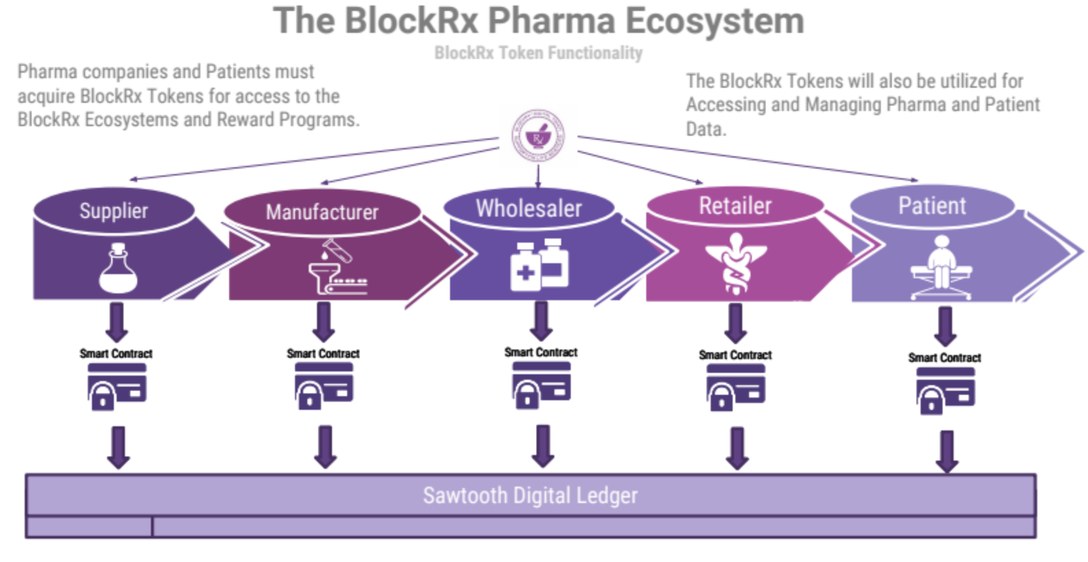 The BlockRx Pharma Ecosystem - Healthcare blockchain use case